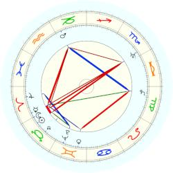 Vendel Polich - natal chart (noon, no houses)