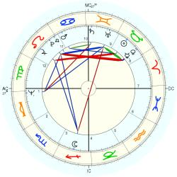 Marie-France Pisier - natal chart (Placidus)