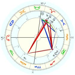 Knox Followill - natal chart (Placidus)