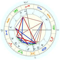 Law: NY Same-Sex Marriage Act - natal chart (Placidus)