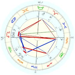 Caylee Anthony - natal chart (Placidus)