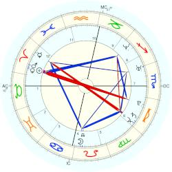 Space: Columbia STS-1 - natal chart (Placidus)