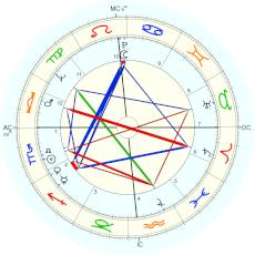 Jean Seberg : From McGee's biography - natal chart (Placidus)