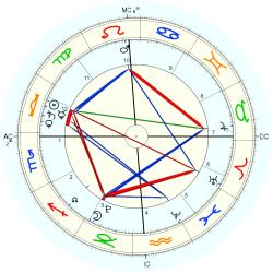 Boone Church - natal chart (Placidus)