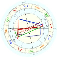 Lionel Messi : from biography - natal chart (Placidus)