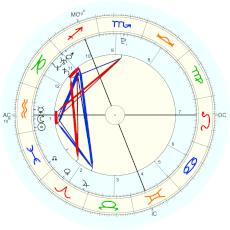 Natascha Kampusch : from grandmother - natal chart (Placidus)