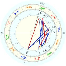 Francesco Schettino - natal chart (Placidus)