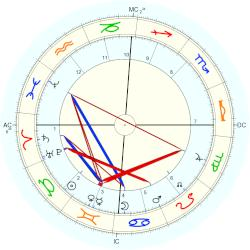 Robert Thomas Cross - natal chart (Placidus)