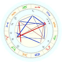 Rick Santorum - natal chart (noon, no houses)