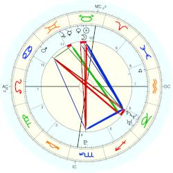 Chris Brown - natal chart (Placidus)