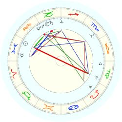 Gloria von Thurn und Taxis - natal chart (noon, no houses)