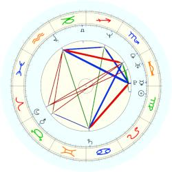 Prince of Sweden Daniel - natal chart (noon, no houses)