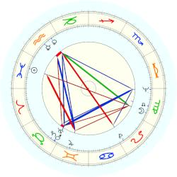 Lou Reed - natal chart (noon, no houses)