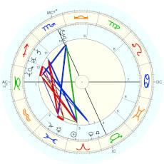 Lady Gaga : Time from a birthday tweet - natal chart (Placidus)