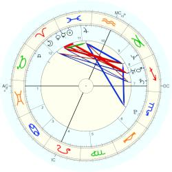 Shares Oracle - natal chart (Placidus)