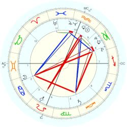 Business: Apple iPad - natal chart (Placidus)