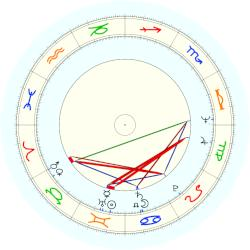 Adrienne Barbeau - natal chart (noon, no houses)