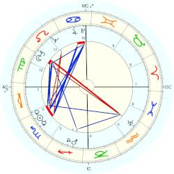 Medical: Alzheimer's 55247 - natal chart (Placidus)