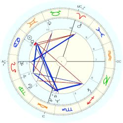 Richard Descoings - natal chart (Placidus)