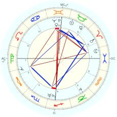 Golda Meir : Rectified by Isaac Starkman - natal chart (Placidus)