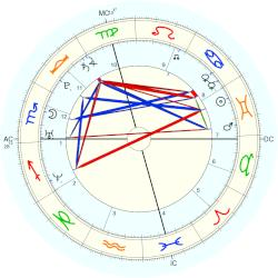 Chris (1981) Evans - natal chart (Placidus)