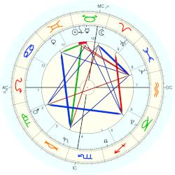 First Trade Business: Facebook - natal chart (Placidus)