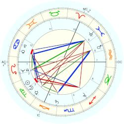Harry Meyen - natal chart (Placidus)