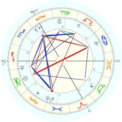 Thomas Mirow - natal chart (Placidus)
