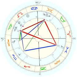 Ina Müller - natal chart (Placidus)