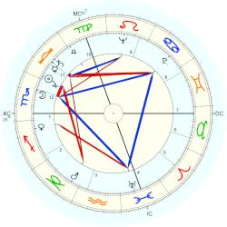 Liliane Bettencourt - natal chart (Placidus)