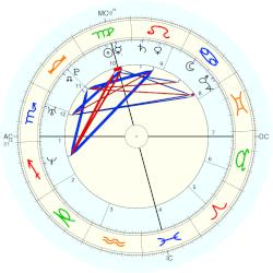 Nate Corddry - natal chart (Placidus)