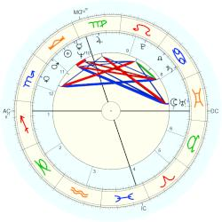 David Gilbert - natal chart (Placidus)