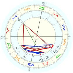 Richard Leigh - natal chart (Placidus)