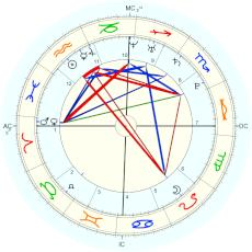 Christiano Ronaldo : from mother - natal chart (Placidus)