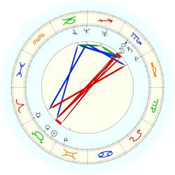Mark Zuckerberg - natal chart (noon, no houses)