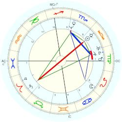 Didier Deschamps - natal chart (Placidus)