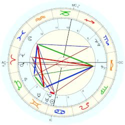 Walther Nernst - natal chart (Placidus)