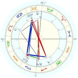 Grace Potter - natal chart (Placidus)