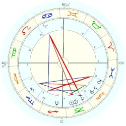 Gottfried August Bürger - natal chart (Placidus)