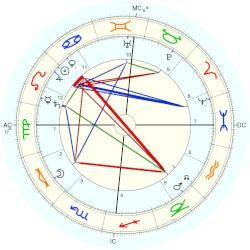 Princess of Prussia Charlotte - natal chart (Placidus)
