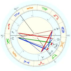 Princess of Prussia Sophie - natal chart (Placidus)
