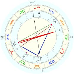 Princess of Hesse and by Rhine Victoria - natal chart (Placidus)