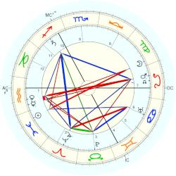 Duke of Schleswig-Holstein Albert - natal chart (Placidus)