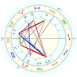 Princess of Connaught Patricia - natal chart (Placidus)