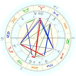 Veronique de Kock - natal chart (Placidus)
