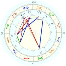 Walter Ulbricht : From Biography - natal chart (Placidus)
