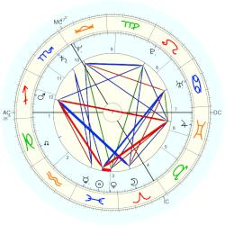 Fabrice Dusapin - natal chart (Placidus)