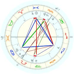Thomas Hermanns - natal chart (Placidus)