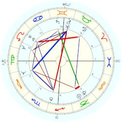 Judy Winter - natal chart (Placidus)
