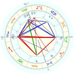 Paul Janssen - natal chart (Placidus)